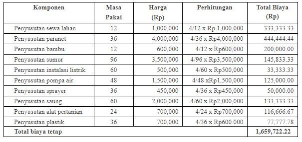 Biaya Tetap Pembibitan Sengon per Periode