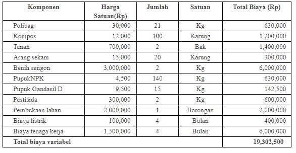 Biaya Variabel Pembibitan per Periode