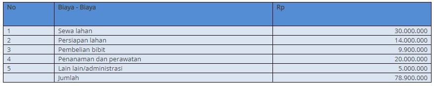 analisa pendapatan sengon