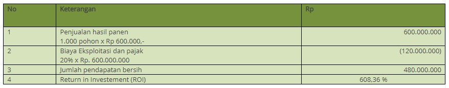 potensi pendapatan tanaman sengon